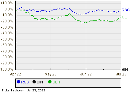 RSG,BIN,CLH Relative Performance Chart