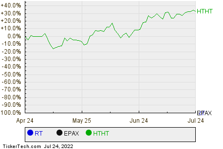 RT,EPAX,HTHT Relative Performance Chart