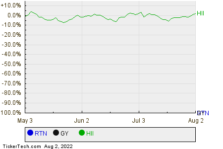 RTN,GY,HII Relative Performance Chart