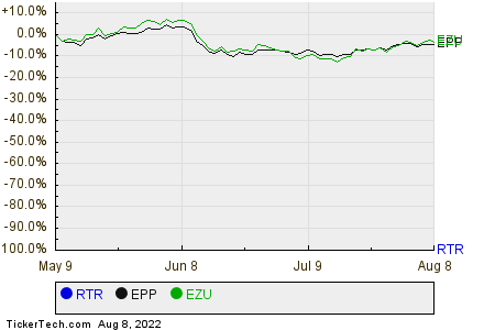 RTR,EPP,EZU Relative Performance Chart