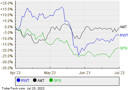 RWT,AMT,SPG Relative Performance Chart