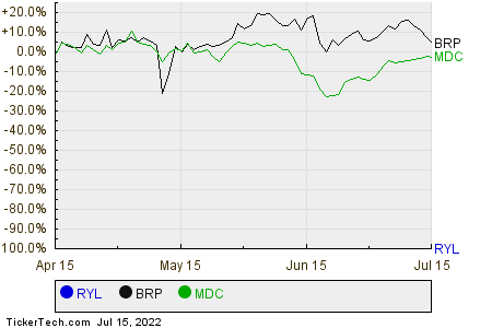 RYL,BRP,MDC Relative Performance Chart