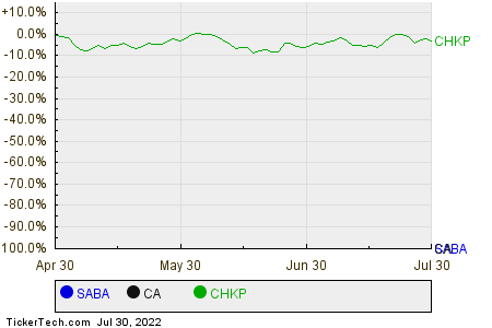 SABA,CA,CHKP Relative Performance Chart
