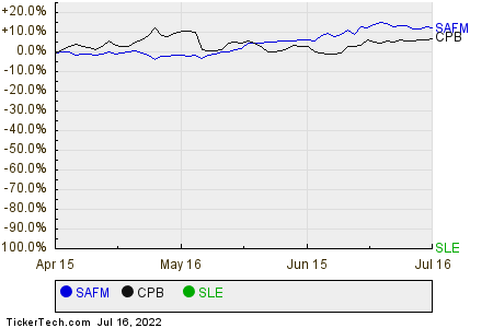 SAFM,CPB,SLE Relative Performance Chart