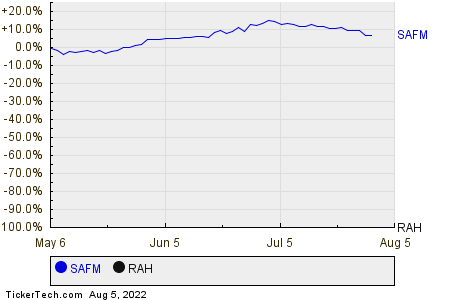 SAFM,RAH Relative Performance Chart