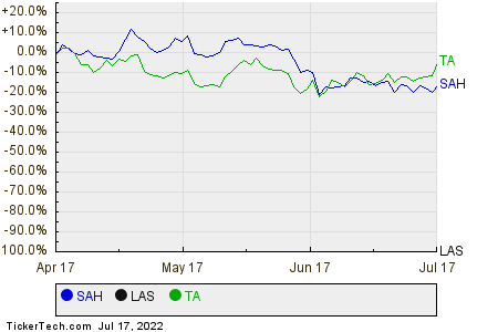 SAH,LAS,TA Relative Performance Chart