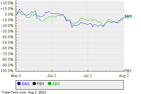SAH,PBY,ABG Relative Performance Chart