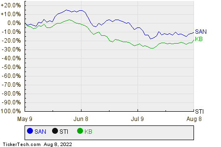 SAN,STI,KB Relative Performance Chart