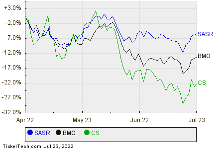 SASR,BMO,CS Relative Performance Chart