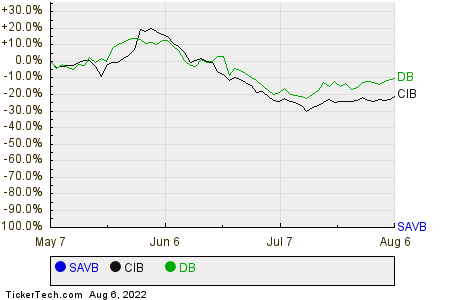 SAVB,CIB,DB Relative Performance Chart