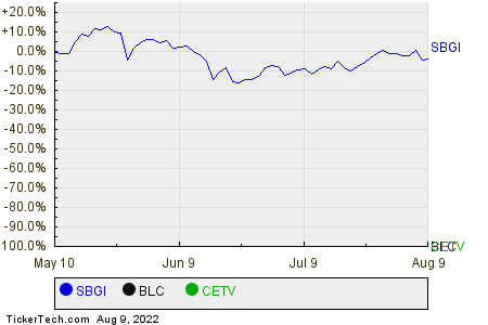 SBGI,BLC,CETV Relative Performance Chart