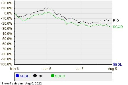 SBGL,RIO,SCCO Relative Performance Chart