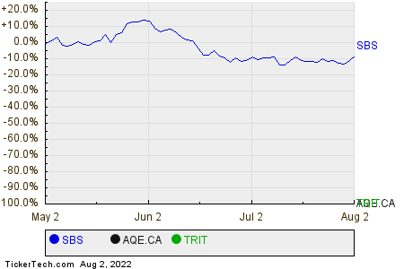 SBS,AQE.CA,TRIT Relative Performance Chart