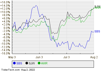 SBS,SJW,AWR Relative Performance Chart
