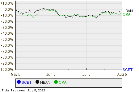 SCBT,HBAN,CMA Relative Performance Chart