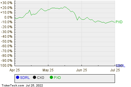 SDRL,CXO,PXD Relative Performance Chart