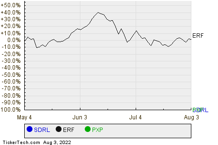 SDRL,ERF,PXP Relative Performance Chart
