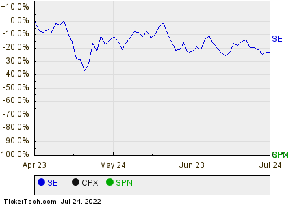 SE,CPX,SPN Relative Performance Chart