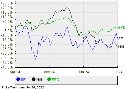 SE,HAL,EPD Relative Performance Chart