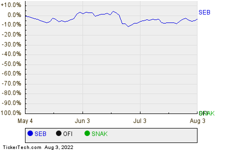 SEB,OFI,SNAK Relative Performance Chart