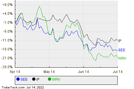 SEE,IP,WRK Relative Performance Chart