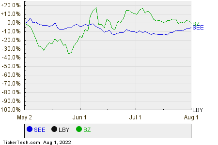 SEE,LBY,BZ Relative Performance Chart