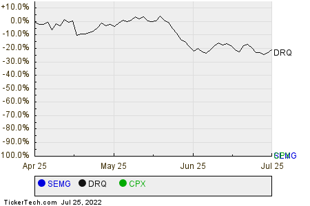 SEMG,DRQ,CPX Relative Performance Chart