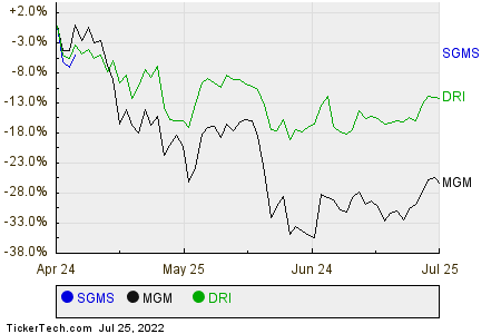 SGMS,MGM,DRI Relative Performance Chart