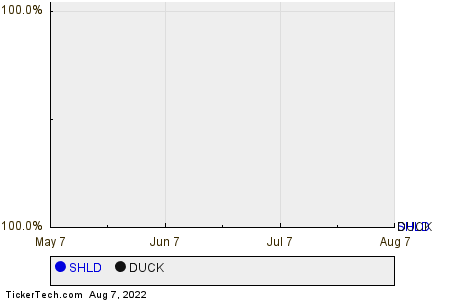 SHLD,DUCK Relative Performance Chart