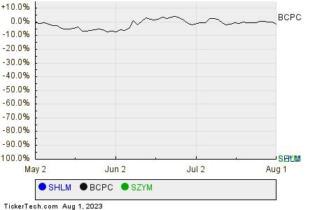 SHLM,BCPC,SZYM Relative Performance Chart