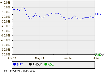 SIFY,RNOW,AOL Relative Performance Chart