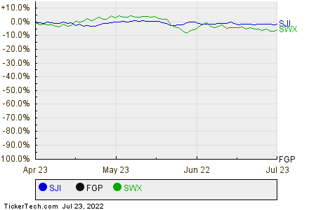 SJI,FGP,SWX Relative Performance Chart
