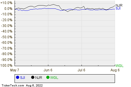 SJI,NJR,WGL Relative Performance Chart