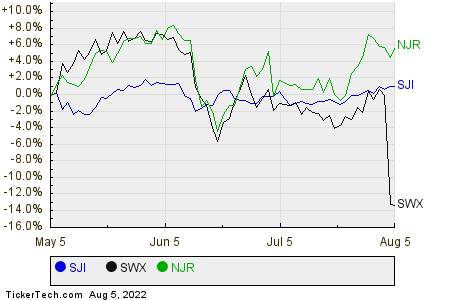 SJI,SWX,NJR Relative Performance Chart