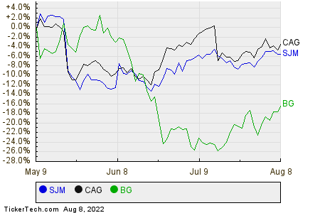 SJM,CAG,BG Relative Performance Chart