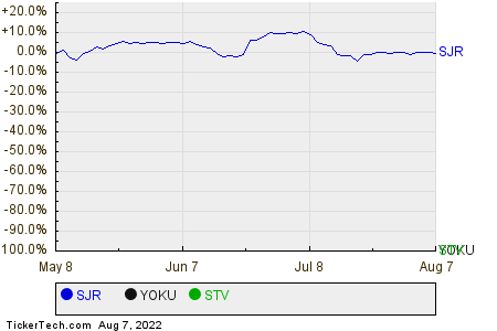 SJR,YOKU,STV Relative Performance Chart
