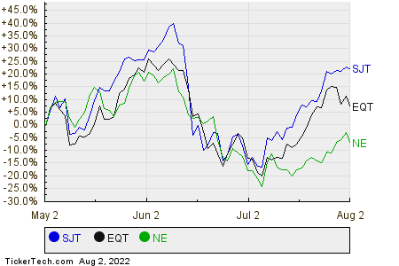 SJT,EQT,NE Relative Performance Chart