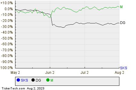 SKS,DG,M Relative Performance Chart