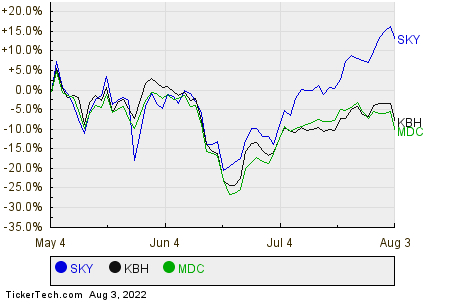 SKY,KBH,MDC Relative Performance Chart