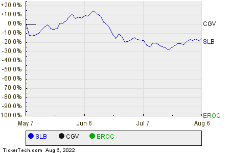 SLB,CGV,EROC Relative Performance Chart