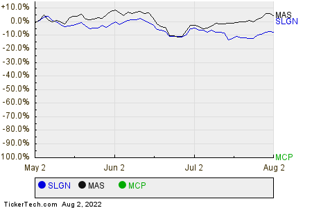 SLGN,MAS,MCP Relative Performance Chart