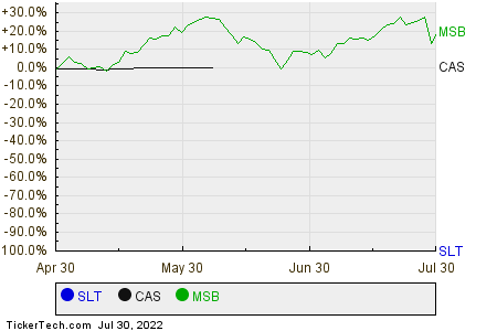 SLT,CAS,MSB Relative Performance Chart
