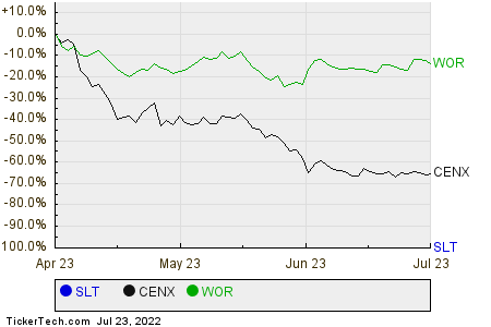 SLT,CENX,WOR Relative Performance Chart