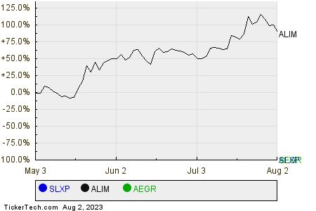 SLXP,ALIM,AEGR Relative Performance Chart