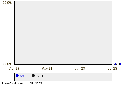 SMBL,RAH Relative Performance Chart