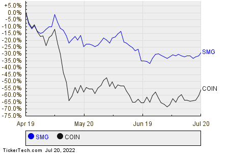 SMG,COIN Relative Performance Chart
