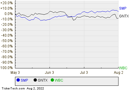 SMP,GNTX,WBC Relative Performance Chart