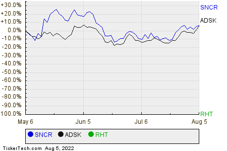 SNCR,ADSK,RHT Relative Performance Chart