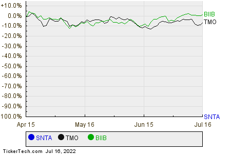 SNTA,TMO,BIIB Relative Performance Chart