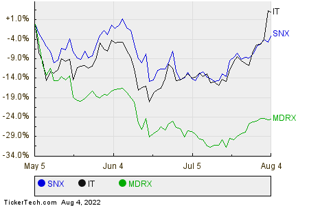 SNX,IT,MDRX Relative Performance Chart